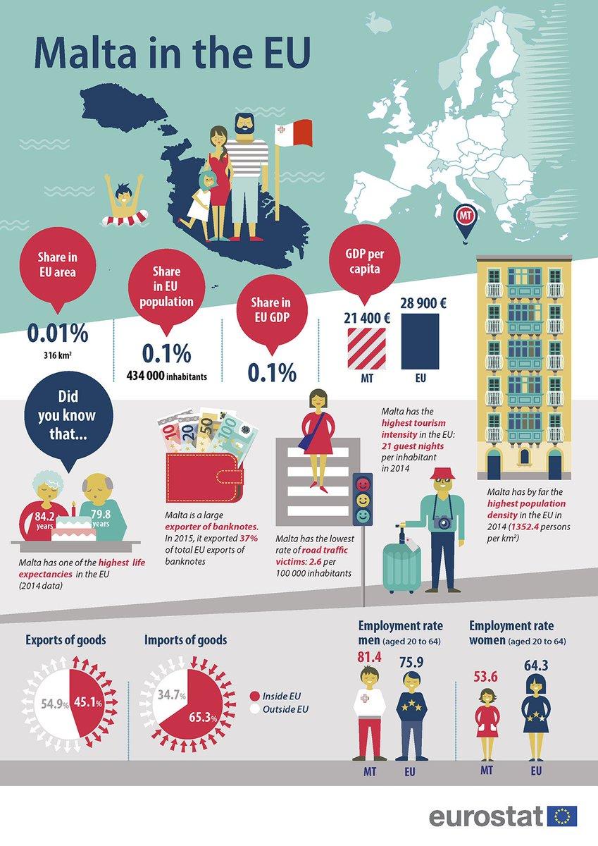 infographic malta